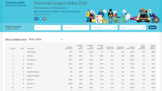 The Guardian University League Tables 2018